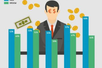 Meerderheid werkend Nederland denkt dat financiële sector regels niet zo nauw neemt